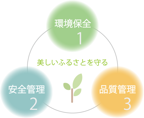 『環境保全』『安全管理』『品質管理』の3つの企業方針