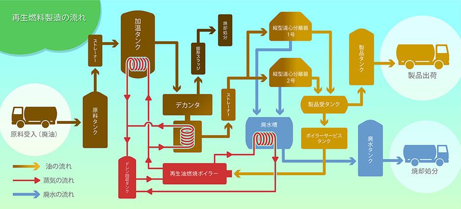再生燃料製造の流れ