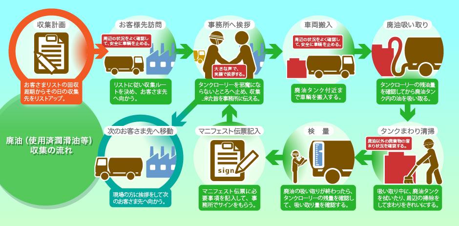 廃油(使用済み潤滑油等)収集の流れ